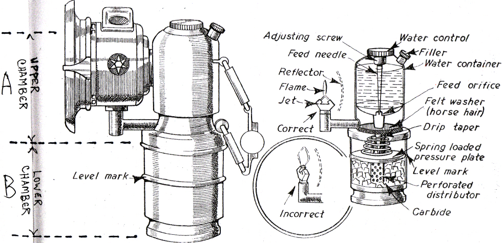 bicycle carbide lamp operation diagram and instructions